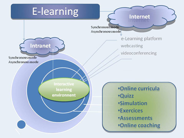 E-learning scheme, Learning trends, Lifelong learning, Serious games, Mobile learning
